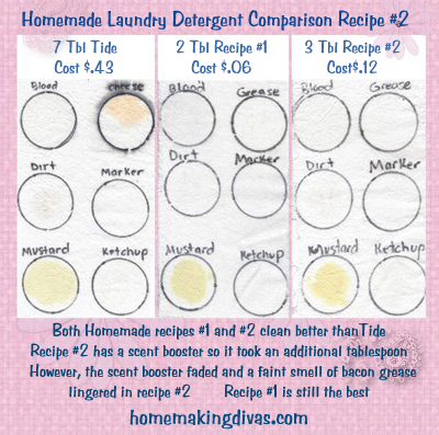 Homemade Laundry Detergent Comparison