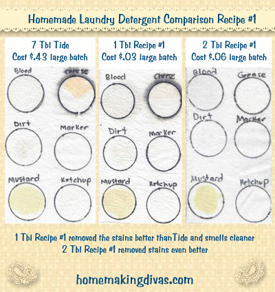 Homemade Laundry Soap comparison